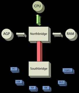 Chipset_schematic.svg.