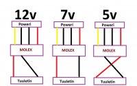 Tuuletin 5v-7v-12v Molex.