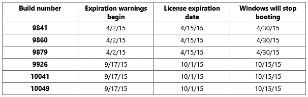 Windows_10_Expiration_Dates.
